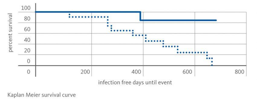 taurosept_infection_free_days_until_event